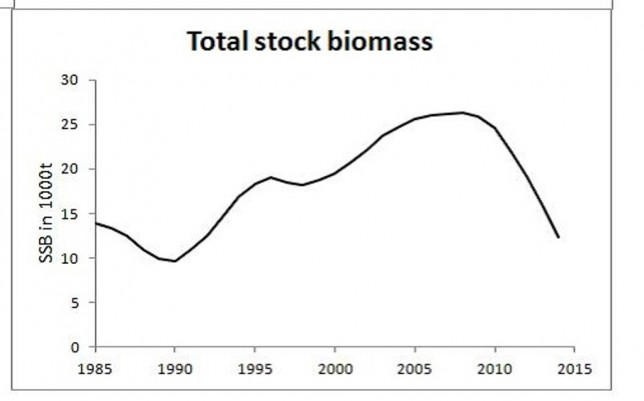 Rapidly declining bass biomass in Europe